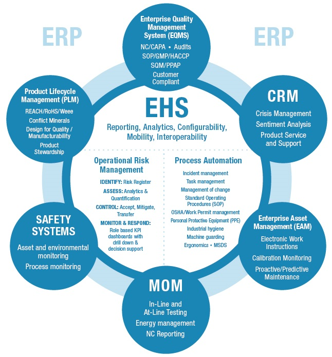 demonstrate compliance with health safety and risk management procedures