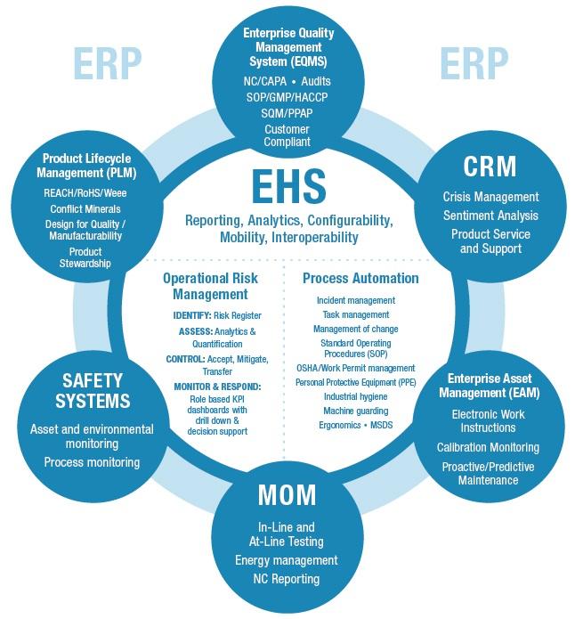 EHS management