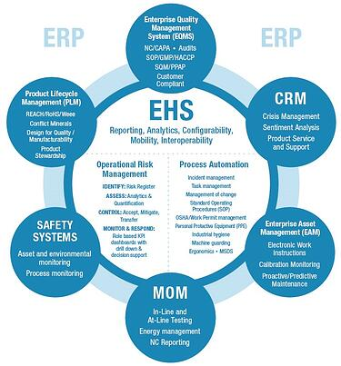 What Is Environment Health And Safety Ehs Management