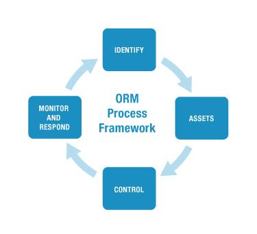 ORM Framework