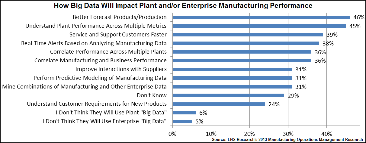 big data in mfg