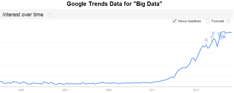 big data google trends