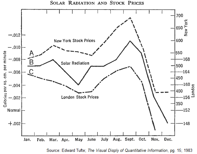 edward tufte nyse sun radiation