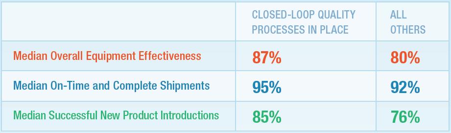 closed loop quality management