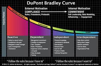 DuPont Bradley Curve