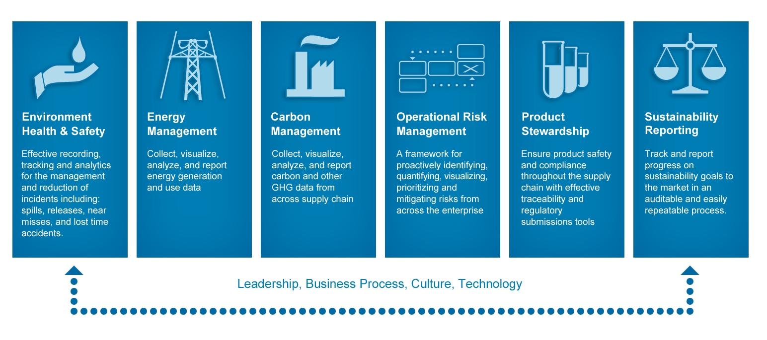 enterprise sustainability management