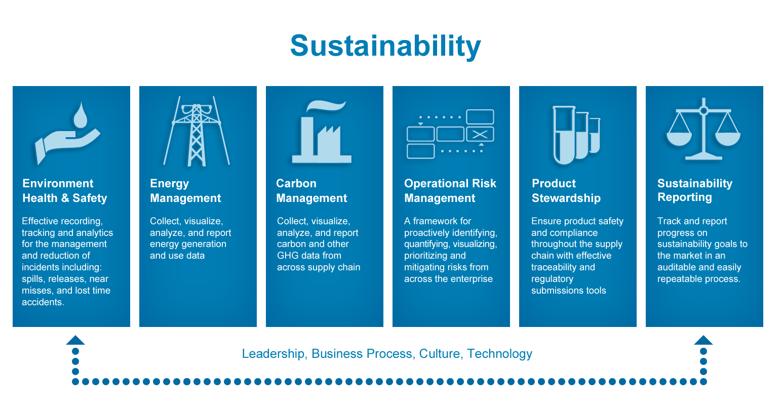 sustainable manufacturing