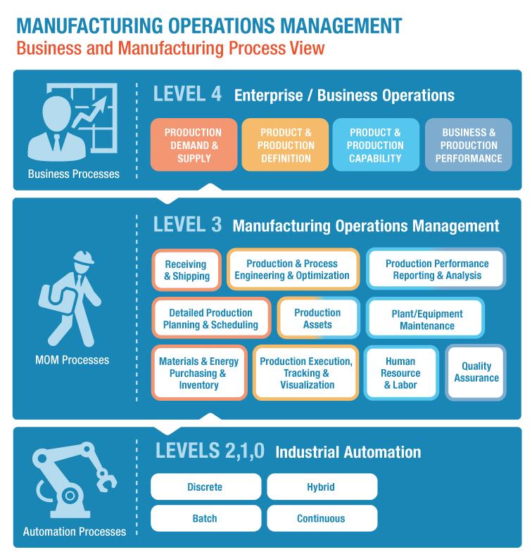 manufacturing operations software