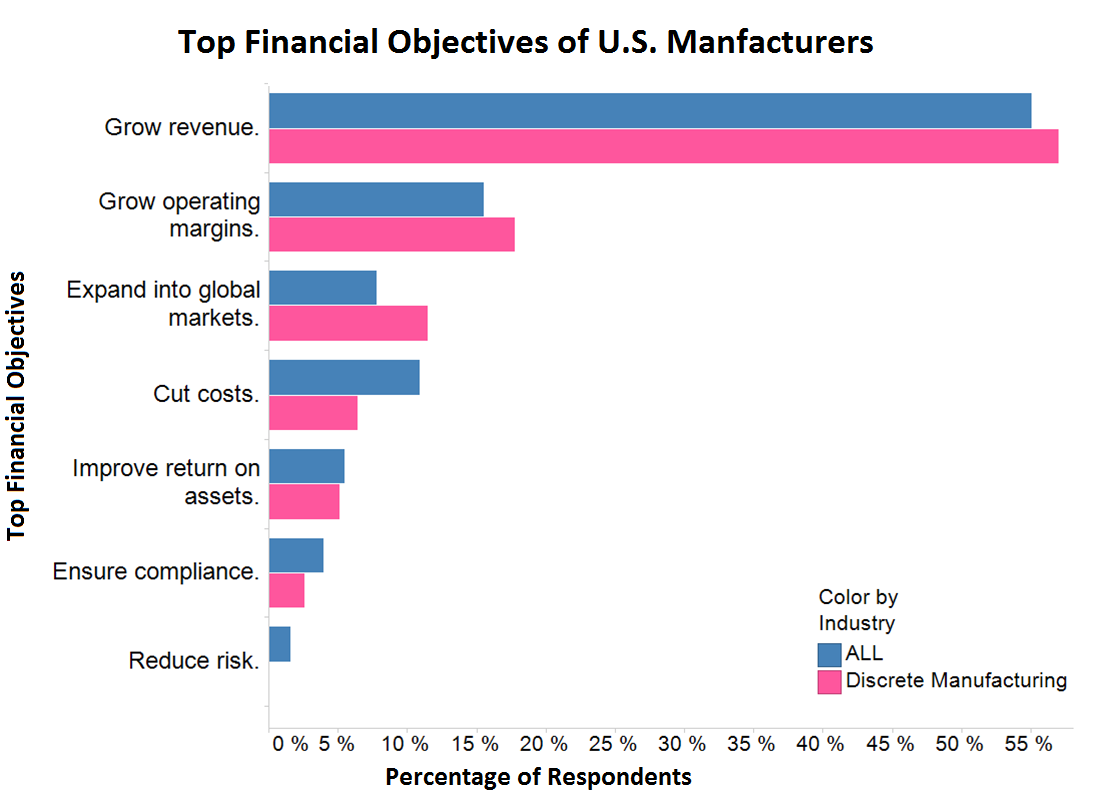 top manufacturing financial objectives