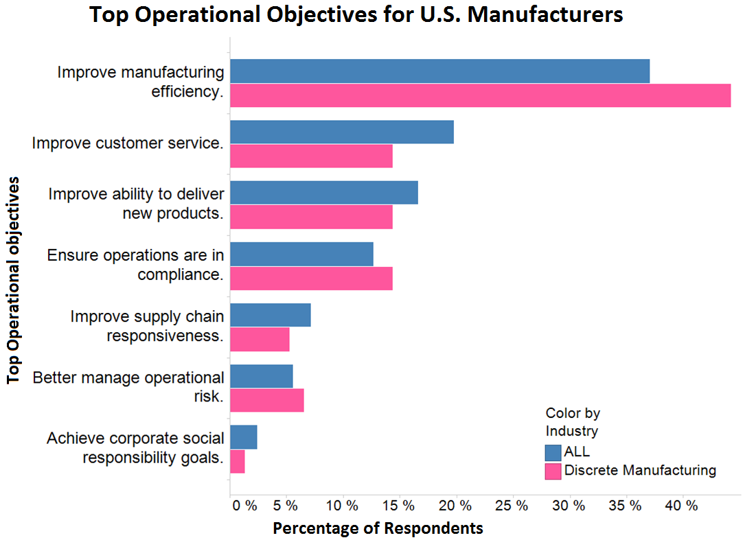 top operational objectives manufacturing
