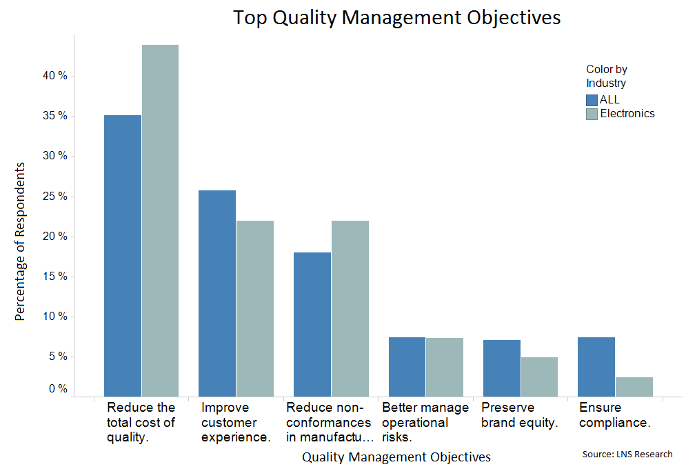 quality management initiative data