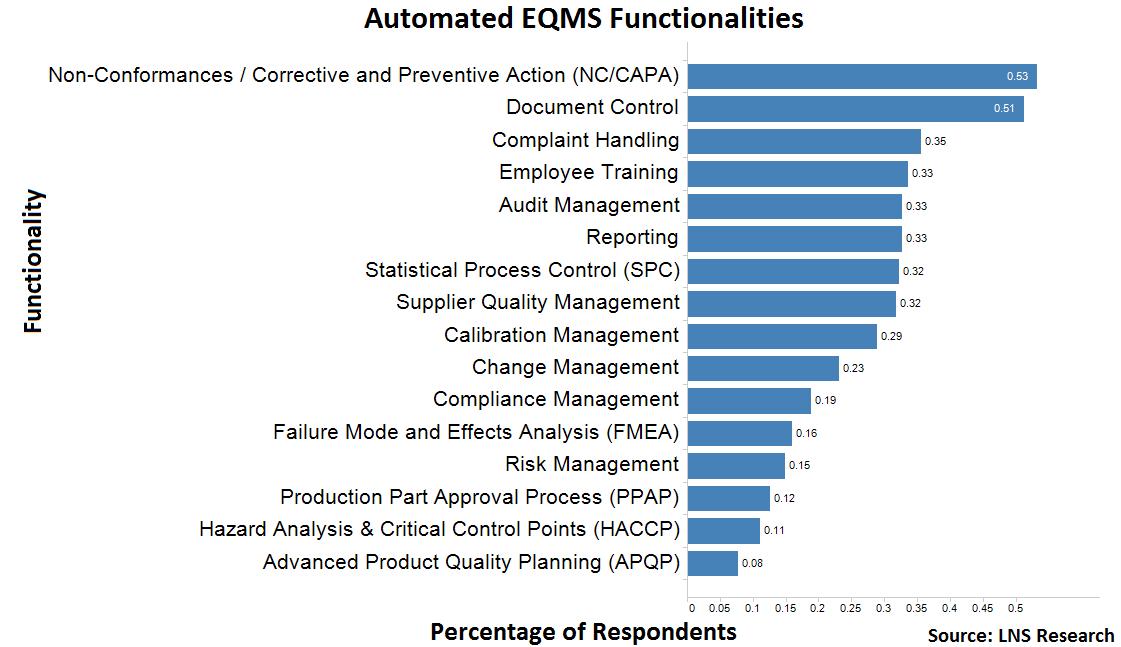 quality management automation
