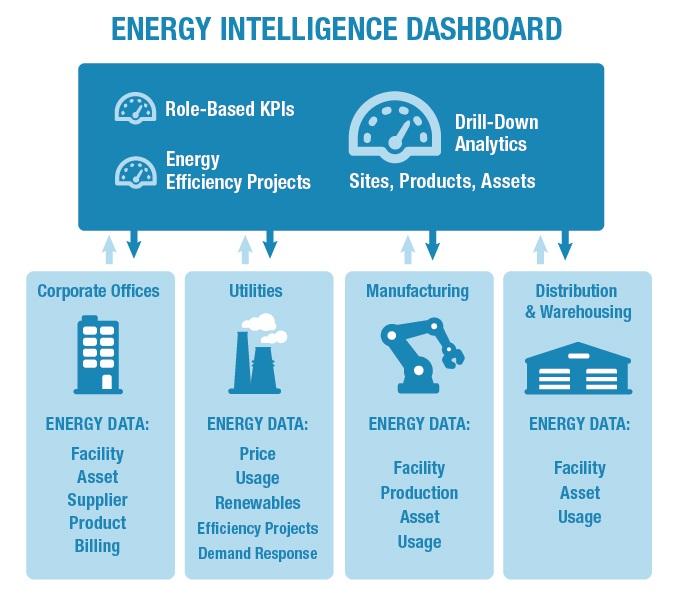 energy intelligence dashboard