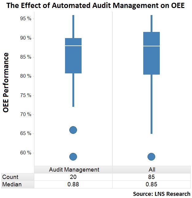audit management process data