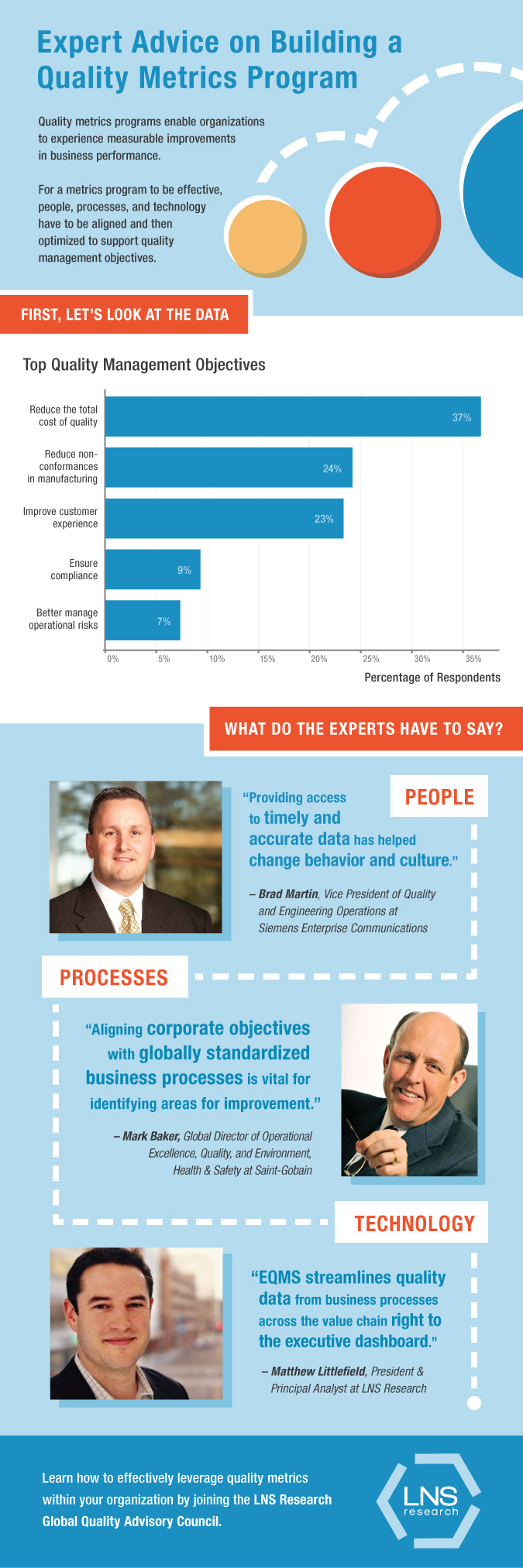 quality management infographic