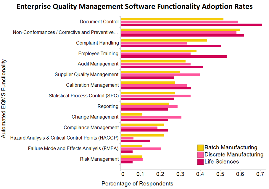 quality software adoption rates