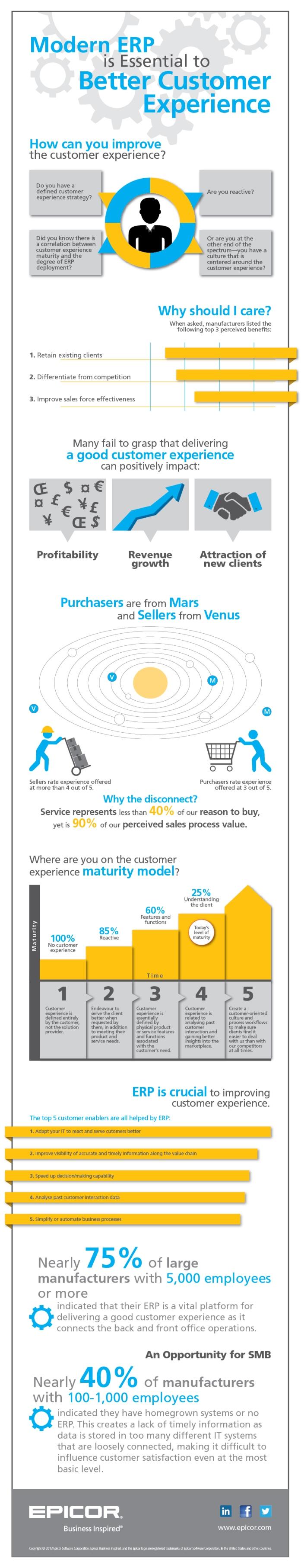Epicor IDC Infographic Survey Small ENS 0713 2