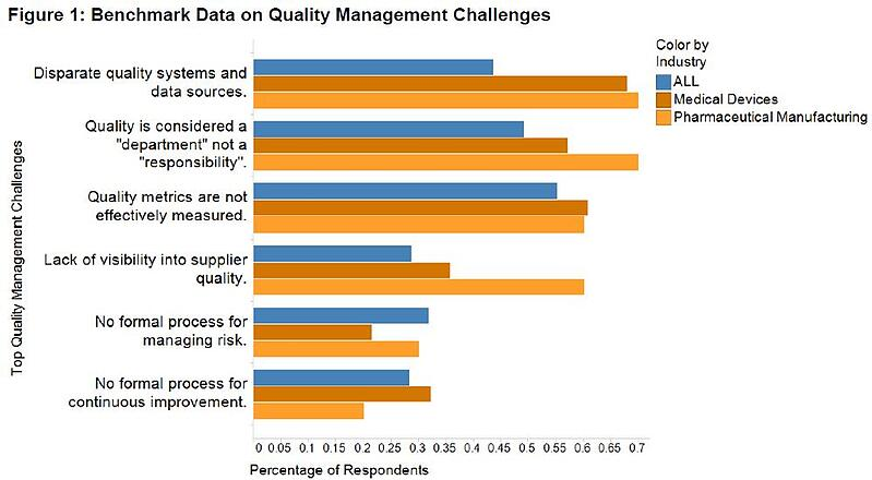 Quality_Management_Challenges