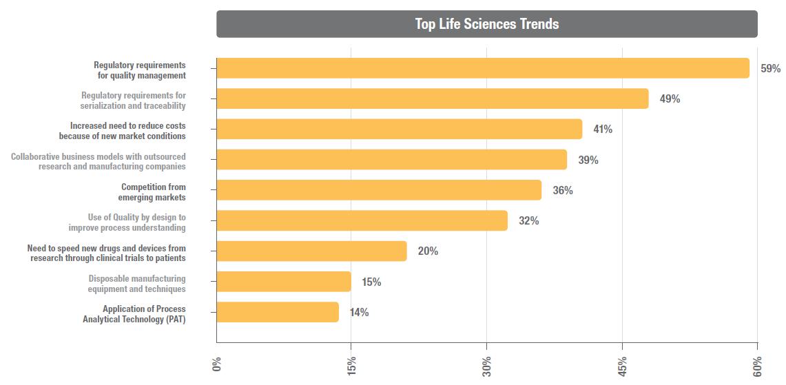 top life sciences trends