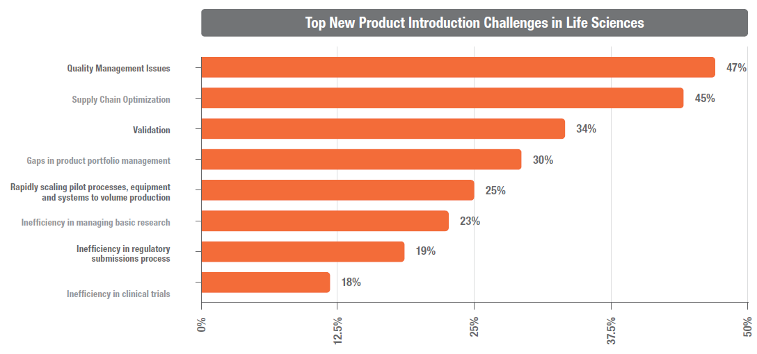 top npi challenges in life sciences