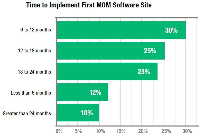 MOM implementation