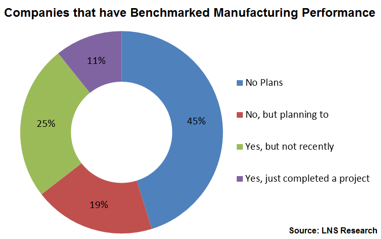 benchmarking in manufacturing