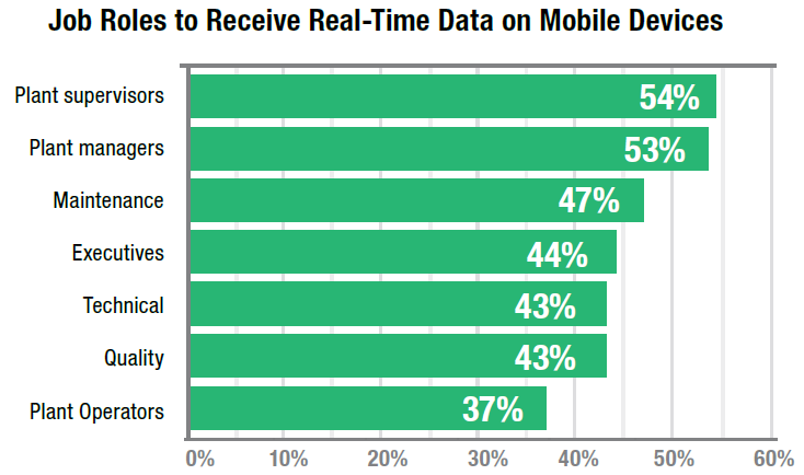 mobility in manufacturing data