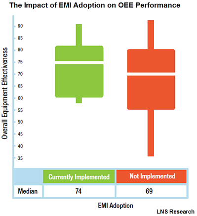 emi adoption vs oee performance