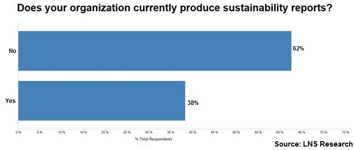 sustainability reporting data
