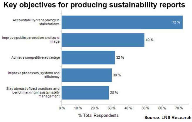 reporting for sustainability