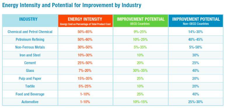 EnergyIntensity-1
