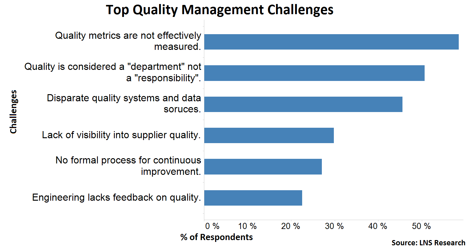 quality management challenges