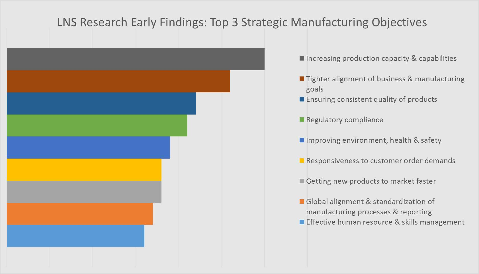 manufacturing research data