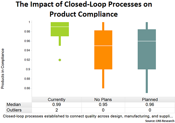 closed loop quality and compliance