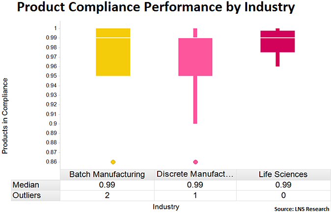 product compliance data