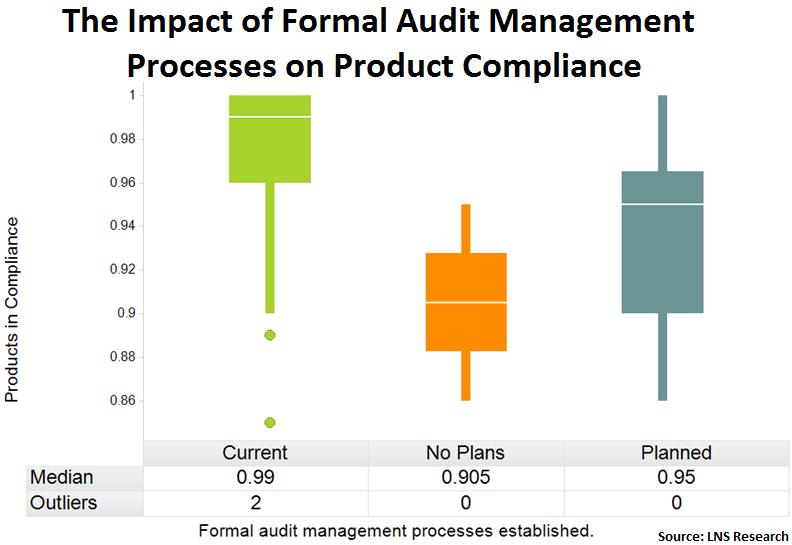 audit management framework