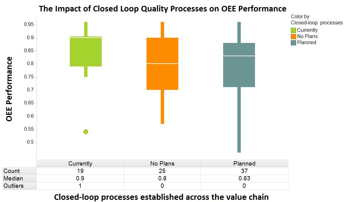 closed loop quality management processes