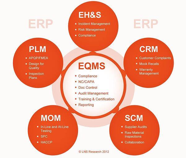 enterprise quality management software eqms