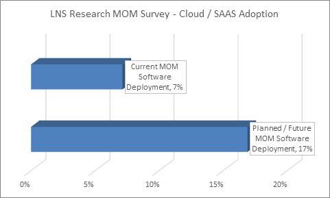 MOM cloud adoption rate