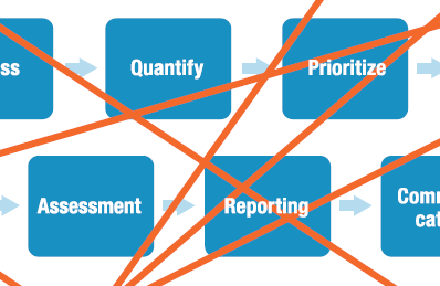 closed loop quality processes