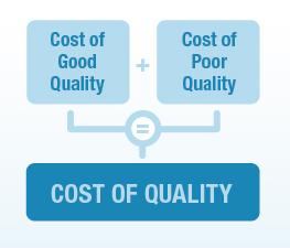 internal failure costs