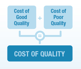 cost of quality equation