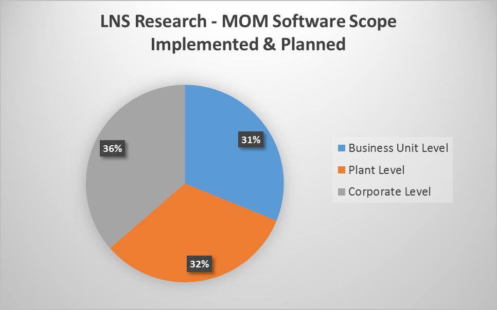 MOM Pie Chart