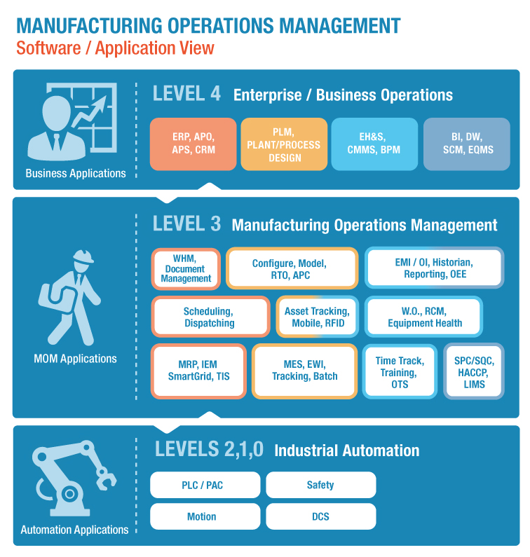 manufacturing software applications