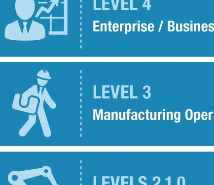 manufacturing operations management layers