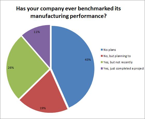 benchmarking manufacturing performance