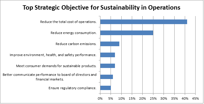sustainable operations data