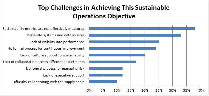 sustainability challenges