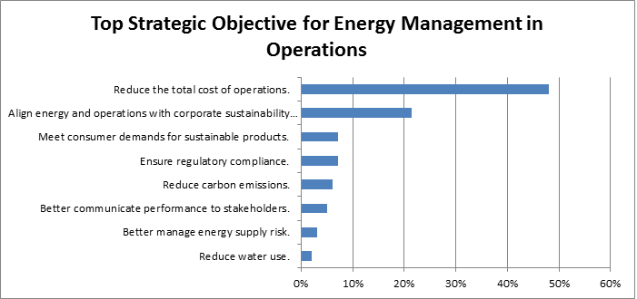 energy management objectives