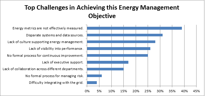 energy management challenges